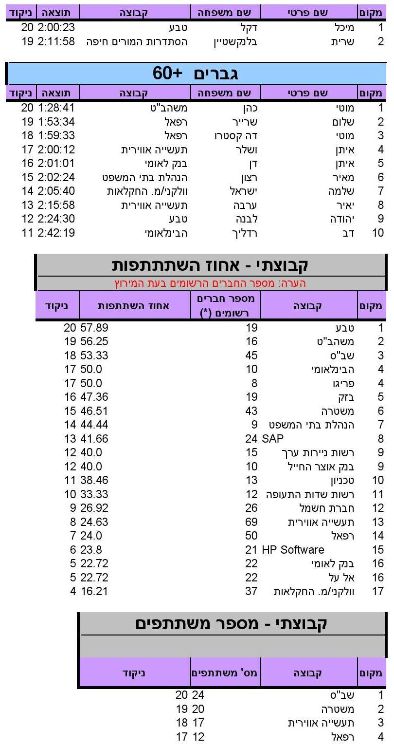 """ניקוד מרתון ת""""א, מקצה חצי מרתון, 28.2.2014"""