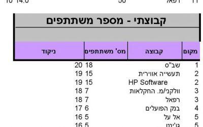"""ניקוד מרוץ ירושלים, 21.3.14, מקצה 10 ק""""מ"""