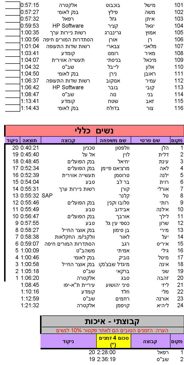 HaAviv (10)_SINGLERUN_17_05_2014_10_18_36_000003