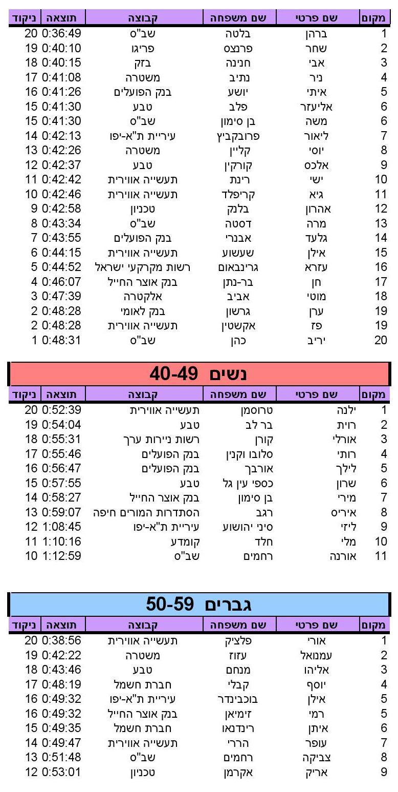 HaAviv (10)_SINGLERUN_17_05_2014_10_18_36_000005
