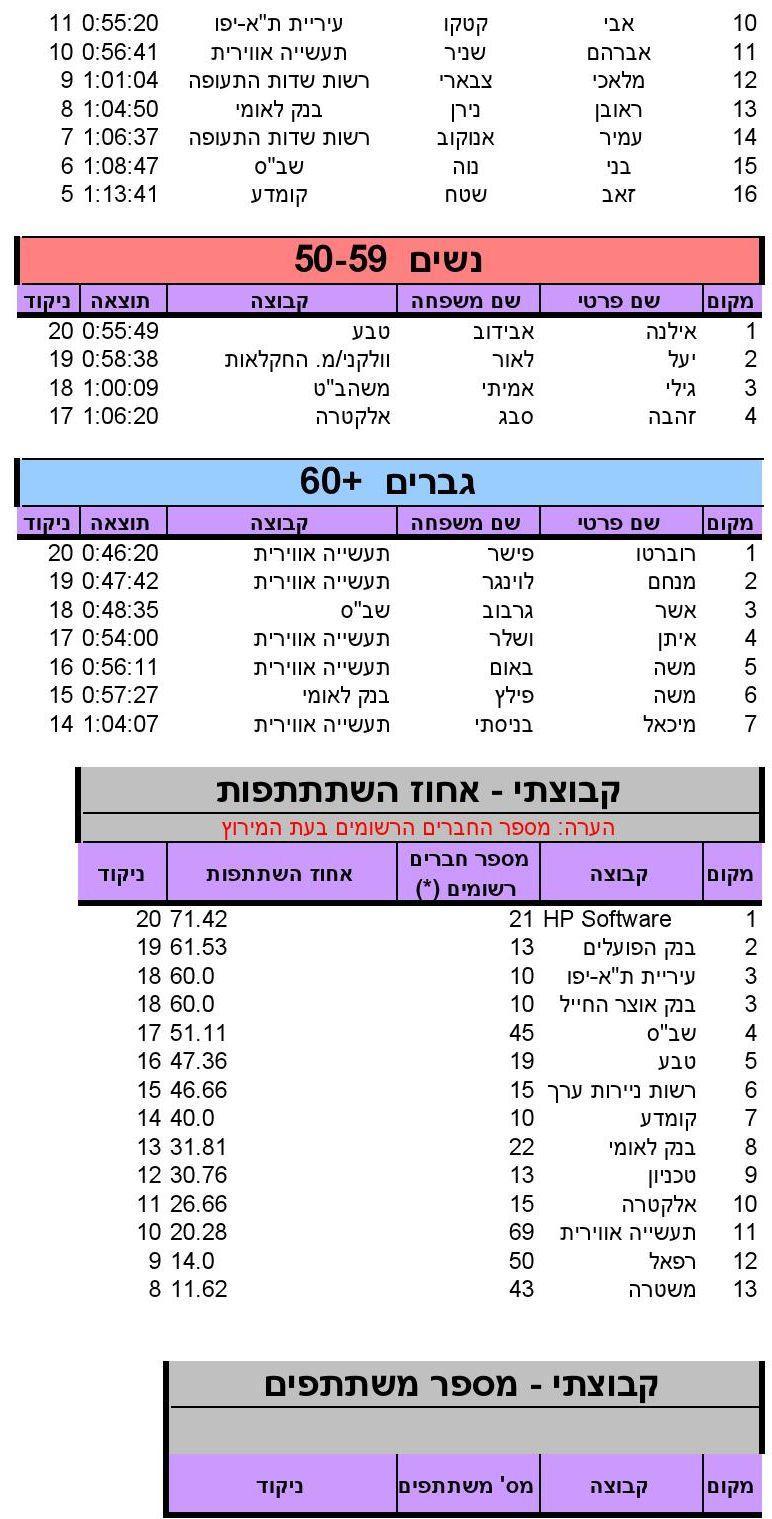 HaAviv (10)_SINGLERUN_17_05_2014_10_18_36_000006