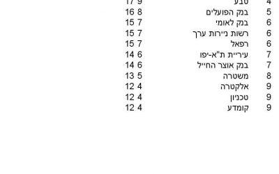 """ניקוד מרוץ רמת השרון, 5.4.14, מקצה 10 ק""""מ"""
