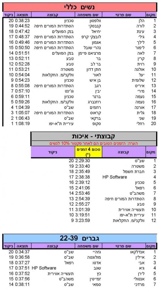 Haifa (10)_SINGLERUN_17_05_2014_10_18_36_000003