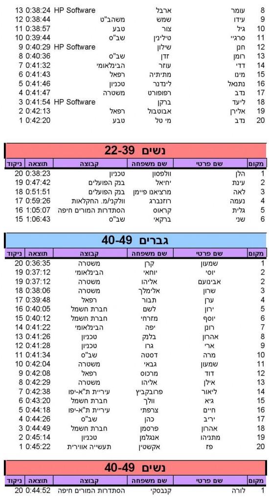 Haifa (10)_SINGLERUN_17_05_2014_10_18_36_000004