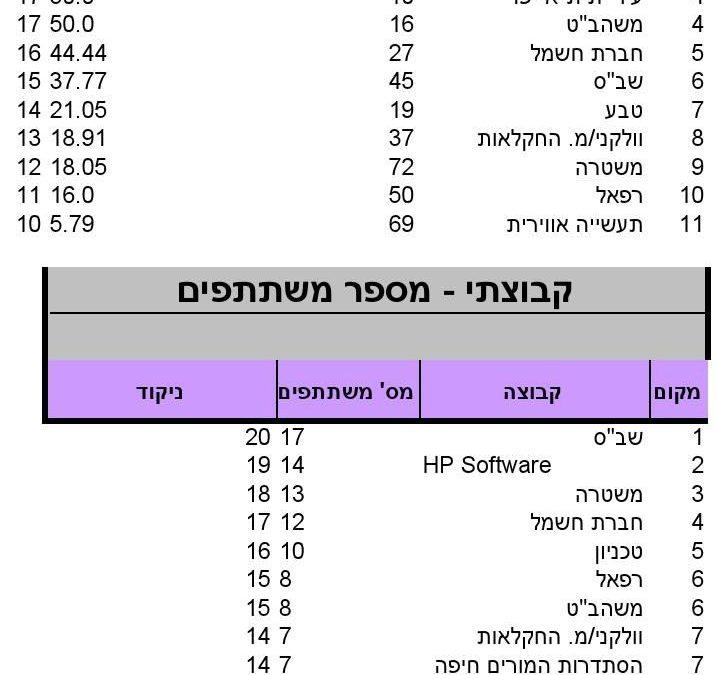 """ניקוד מרוץ חיפה, 9.5.2014, מקצה 10 ק""""מ"""