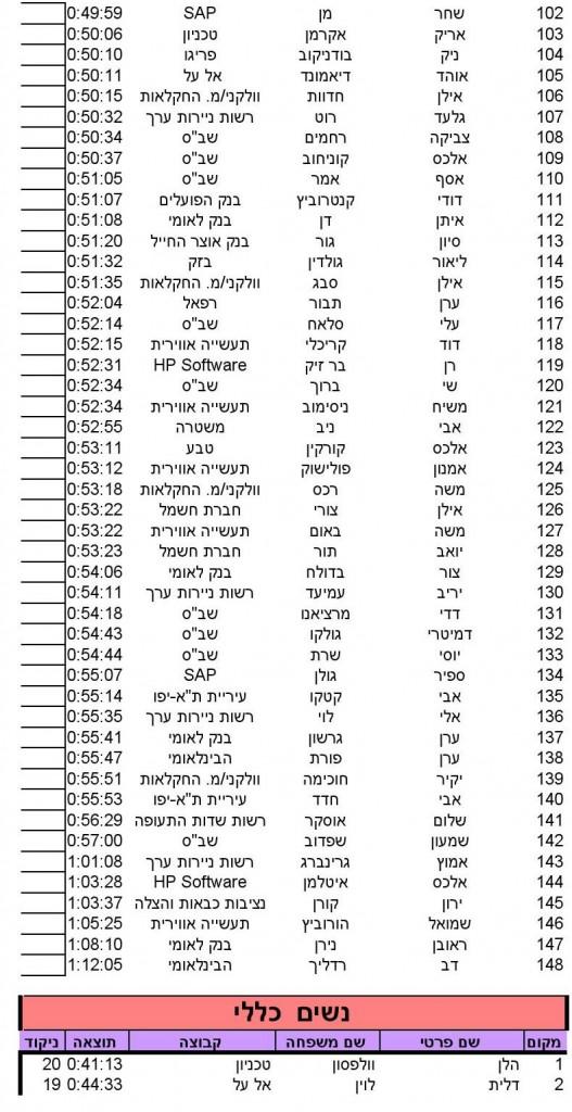 Herzlia (10)_SINGLERUN_17_05_2014_10_18_36_000003