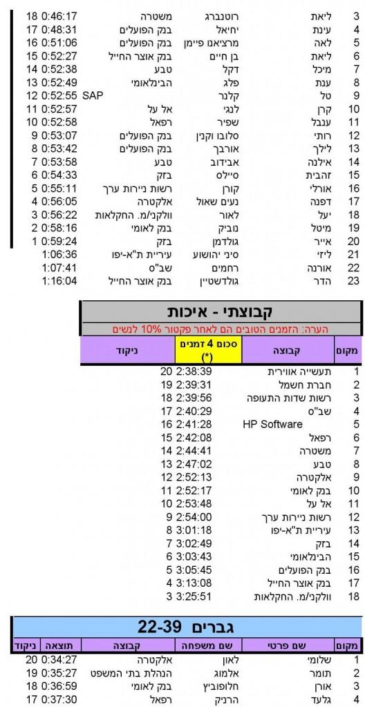 Herzlia (10)_SINGLERUN_17_05_2014_10_18_36_000004