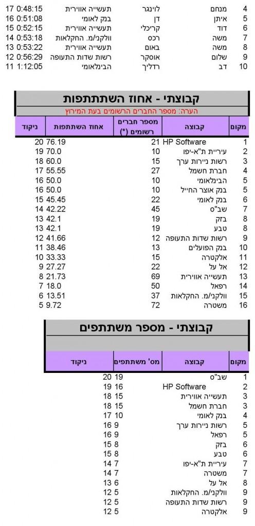 Herzlia (10)_SINGLERUN_17_05_2014_10_18_36_000007