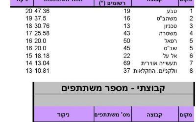 ניקוד מרוץ ירושלים, 21.3.14, מקצה חצי מרתון